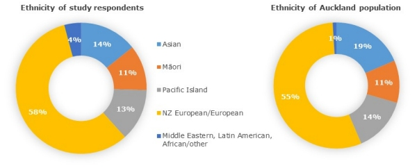 Ethnicity response and Aucklanders
