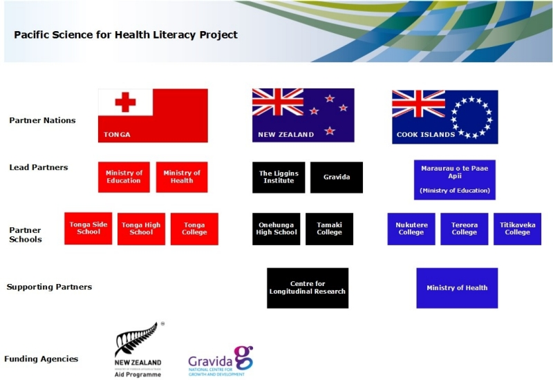 Pacific Science for Health Literacy Project Diagram V12