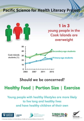 Thumbnail for Cook Islands overweight young people