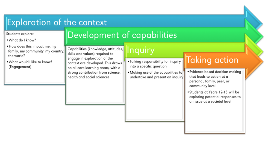 Context Embedded Learning