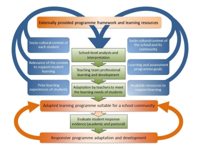 Adapting Learning Modules in a School